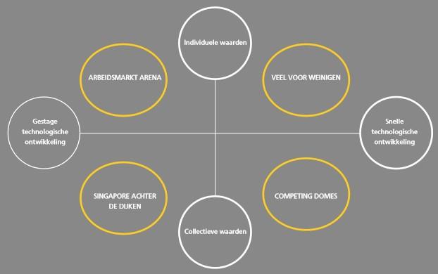 Vier scenarios